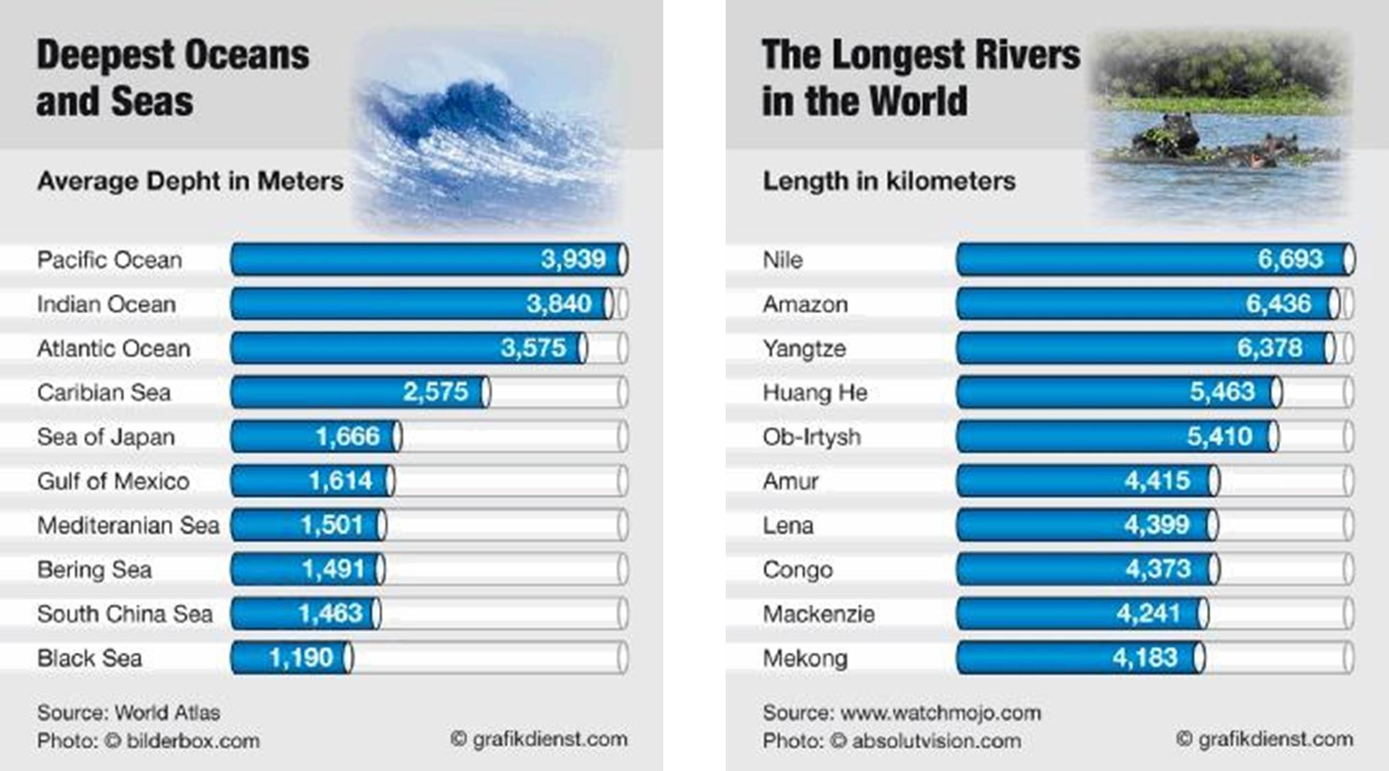 Longest Rivers MOSSAVI MODEL Expression Of Thoughts - 5 largest rivers